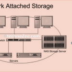 Network Attached Storage (NAS) And NTFS