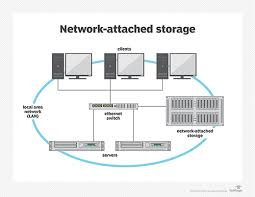 What is Network Attached Storage? - Definition from WhatIs.com