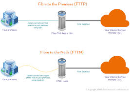 FTTP Vs. FTTN. Which One Is Better? - ThinkComputers.org