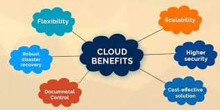 2 Most Important Cloud Computing Benefits for Businesses - Lets Ask Me